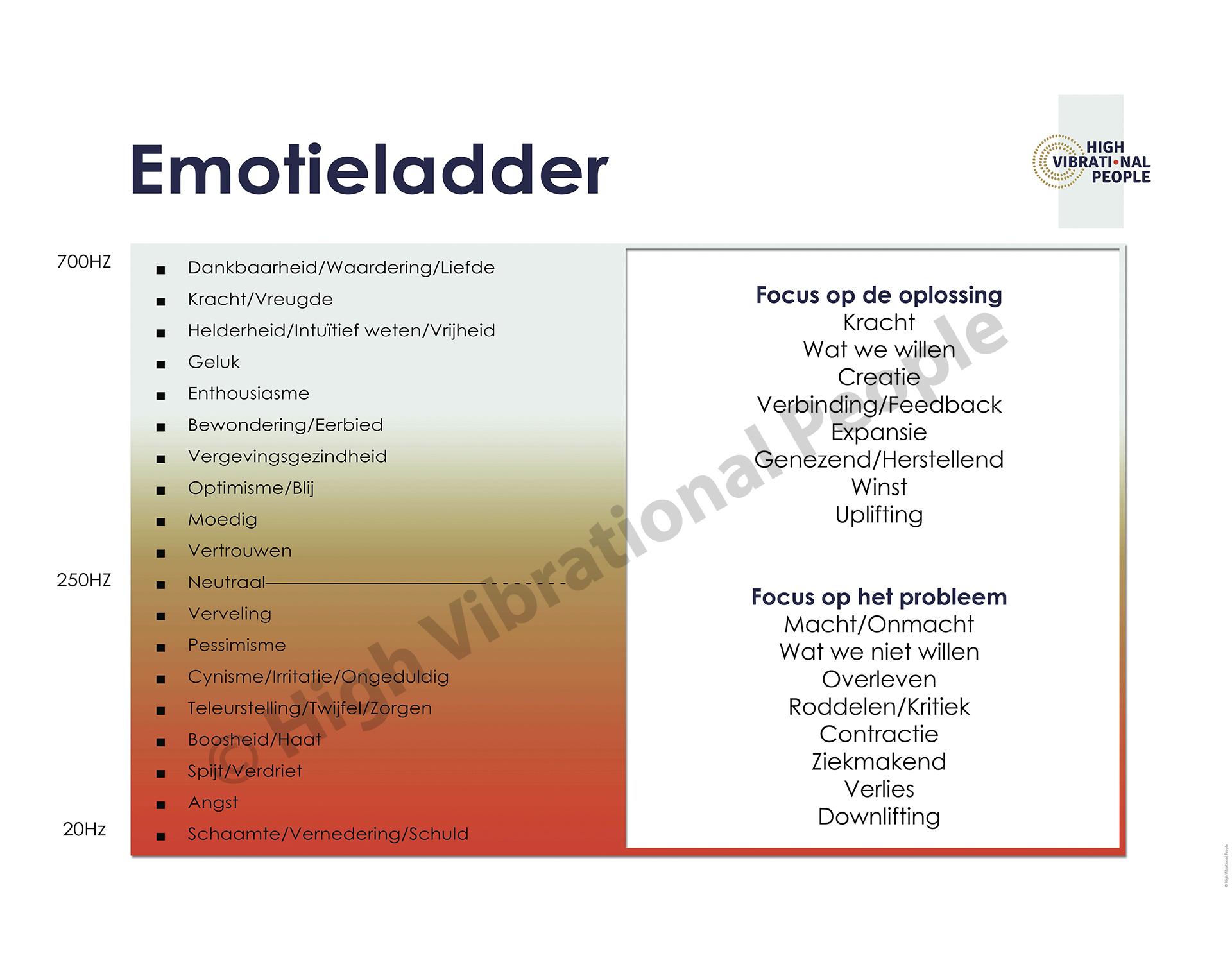 Poster Emotieladder 90×134 Cm